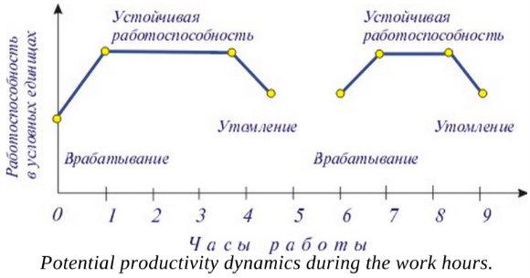 Productivité potentielle - Graphique 1