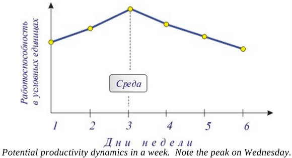 Productivité potentielle - Graphique 4