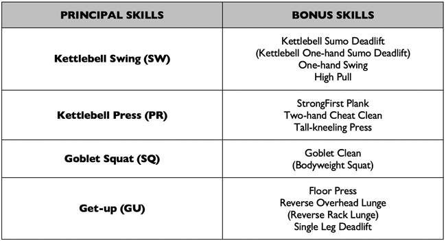StrongFirst Kettlebell Course : exercices