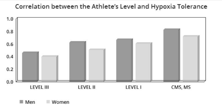 Second Wind : la tolérance des athlètes à l'hypoxie en fonction du niveau